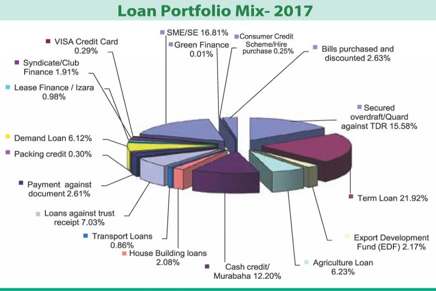 Term loan, SME snare major loan portfolio of Standard Bank