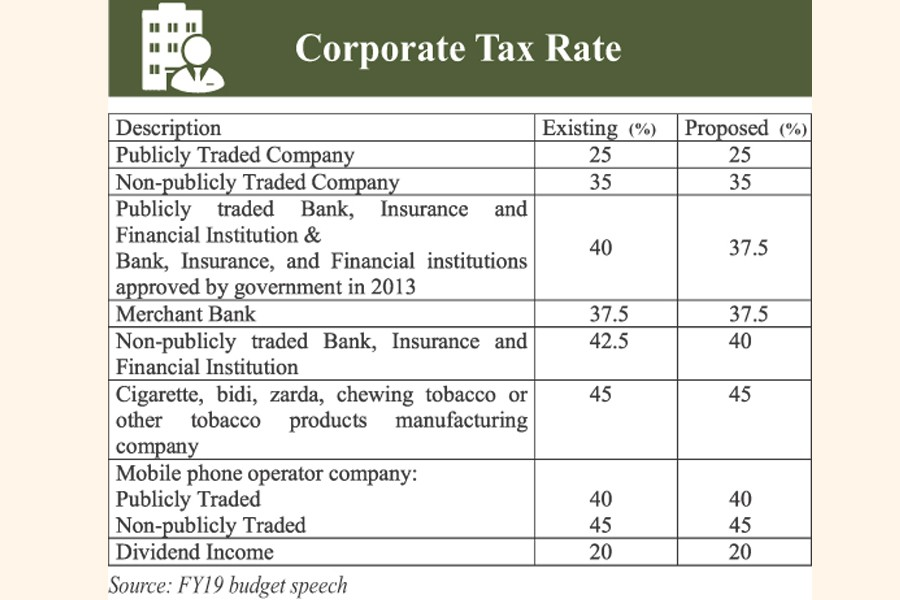Budget proposes 2.50pc cut in corporate tax