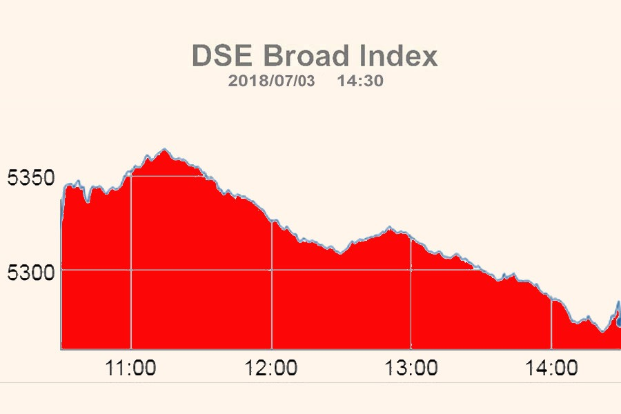 DSE, CSE plunge on bearish trend