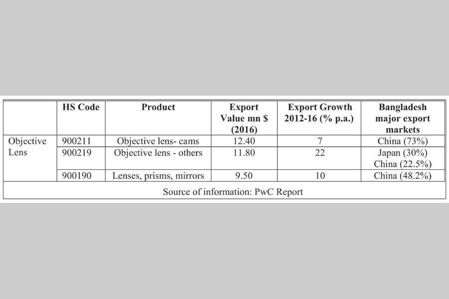 Export potential of optical goods from Bangladesh