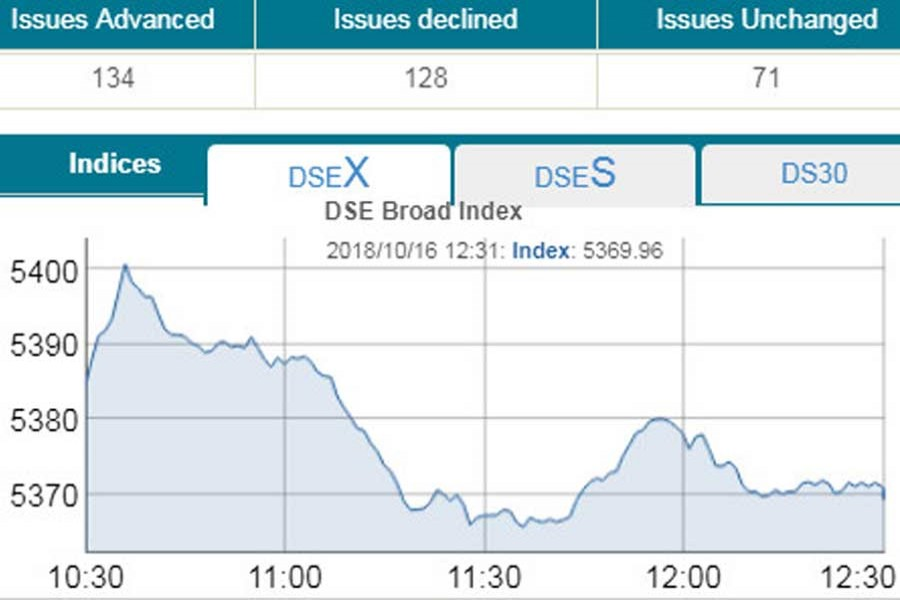Dhaka bourse creeps lower