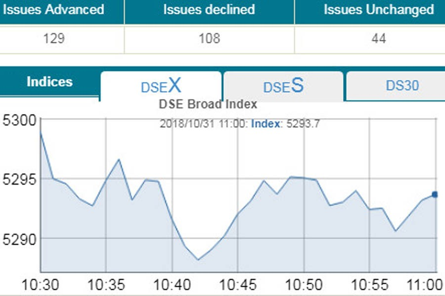 DSE, CSE sag in early trading