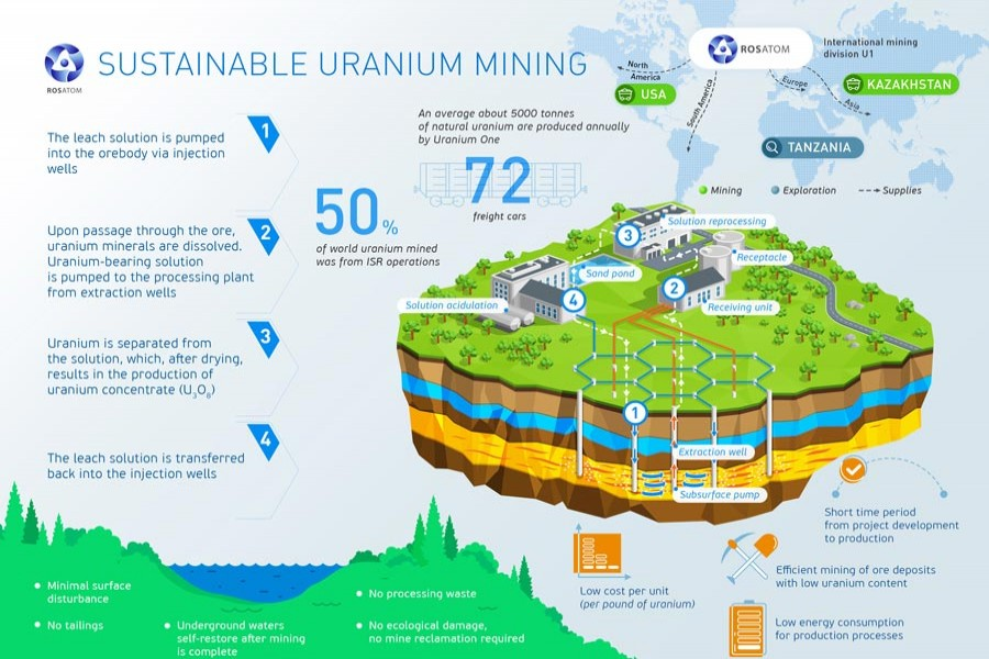 Future of uranium as sustainable source of energy