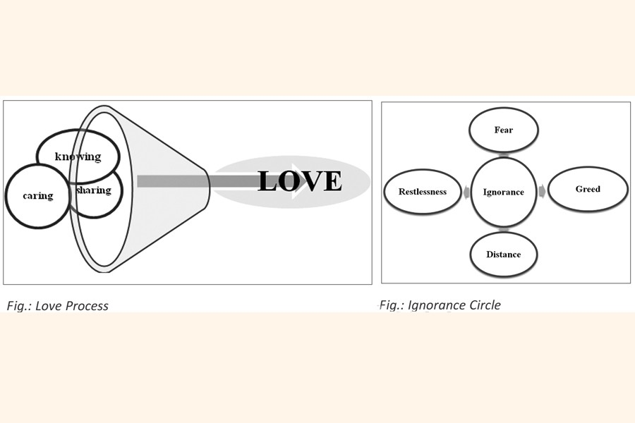 """""""LOVE"""" leads to long term sustainability of organisation"""