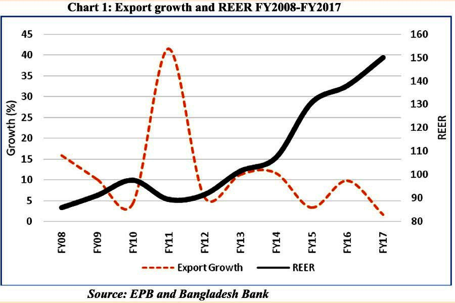 Exchange rate undervaluation, exports and growth
