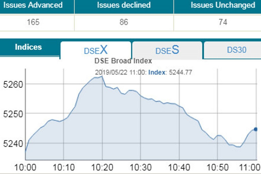 DSEX gains 7.0 points in early trading