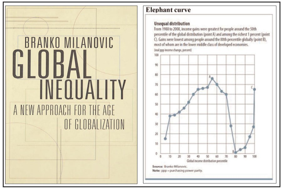 Class analyst: Global income inequality