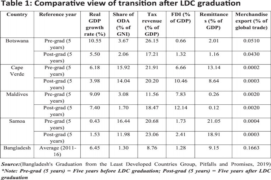 Smooth graduation: Learning from experiences of former LDCs