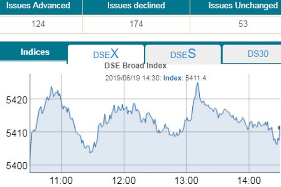 DSE edges up further on tax review hope