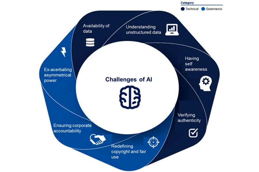 Figure: Seven challenges of creative AI