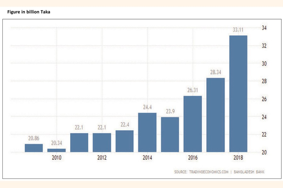 The chart shows the trend of debt of Bangladesh since 2009 to 2018.