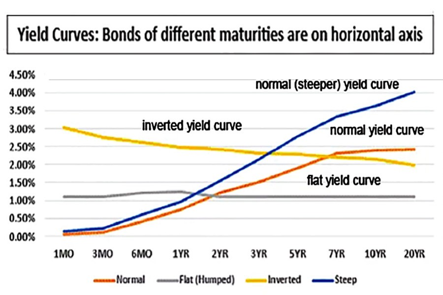 How inverted yield curve flashes impending recession?