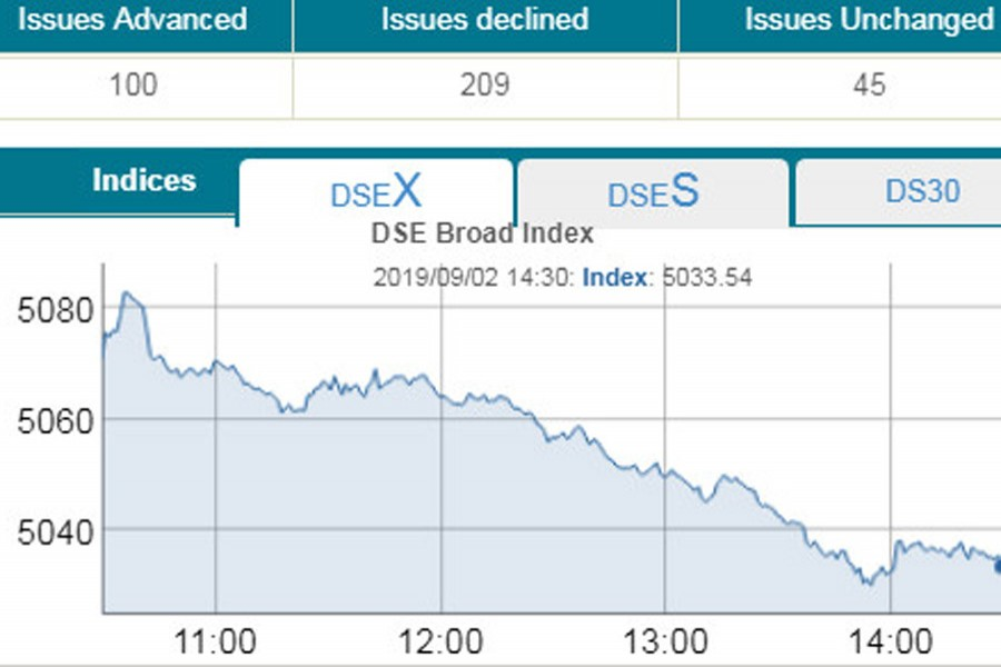 Stocks extend losses for fourth straight session