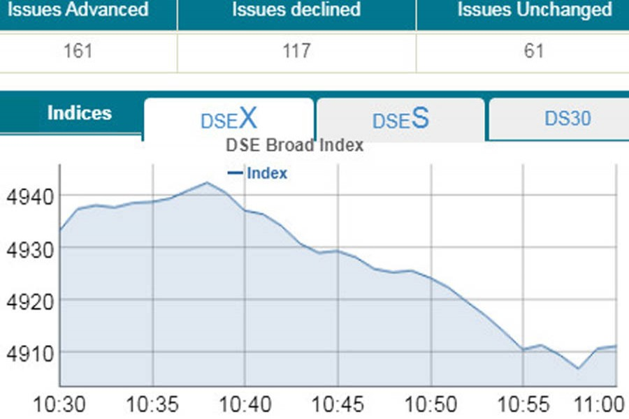DSE, CSE tumble at opening