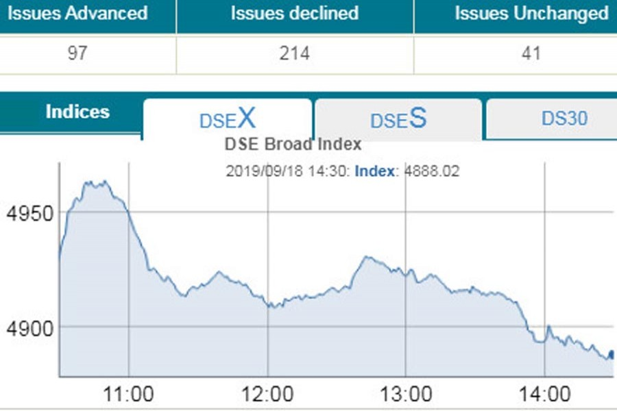 Stocks fall; DSEX hits 33 months low