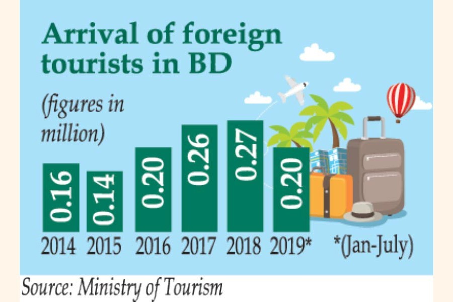 Tourist arrivals rise in five years