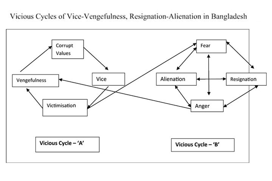 Trapped in a cycle of vice and vengeance