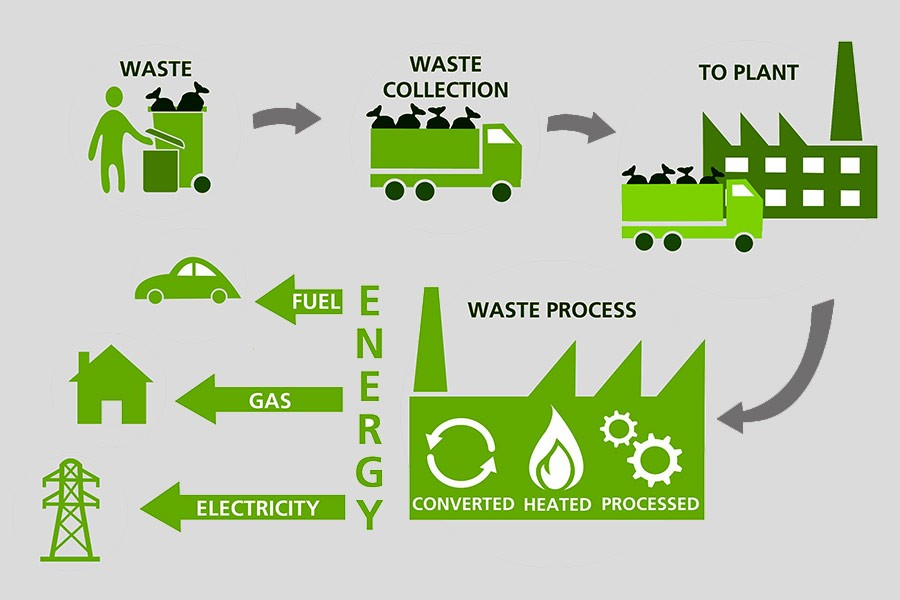 Move to implement waste-based power plant project