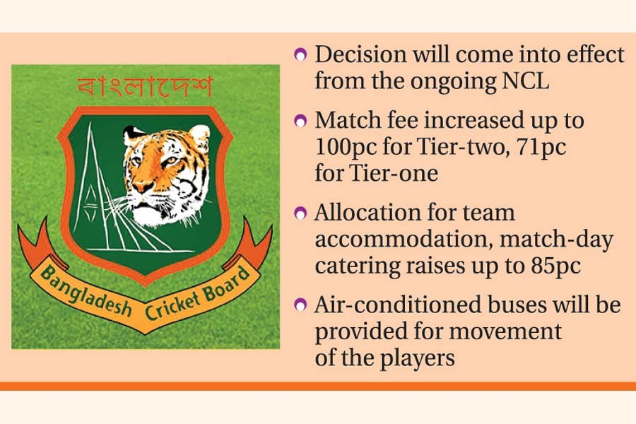 BCB raises NCL match fees, facilities  for first-class cricketers