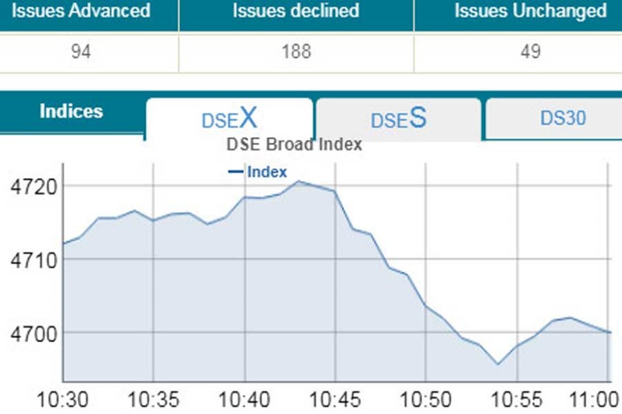 DSEX loses 10.79 points in early trading