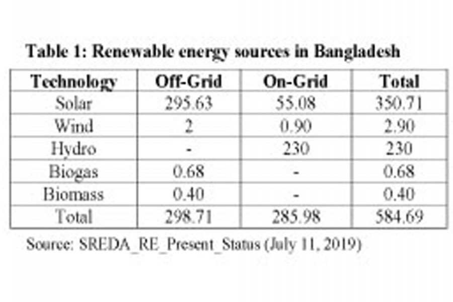 Rooftop solar power -- a sustainable option for Bangladesh