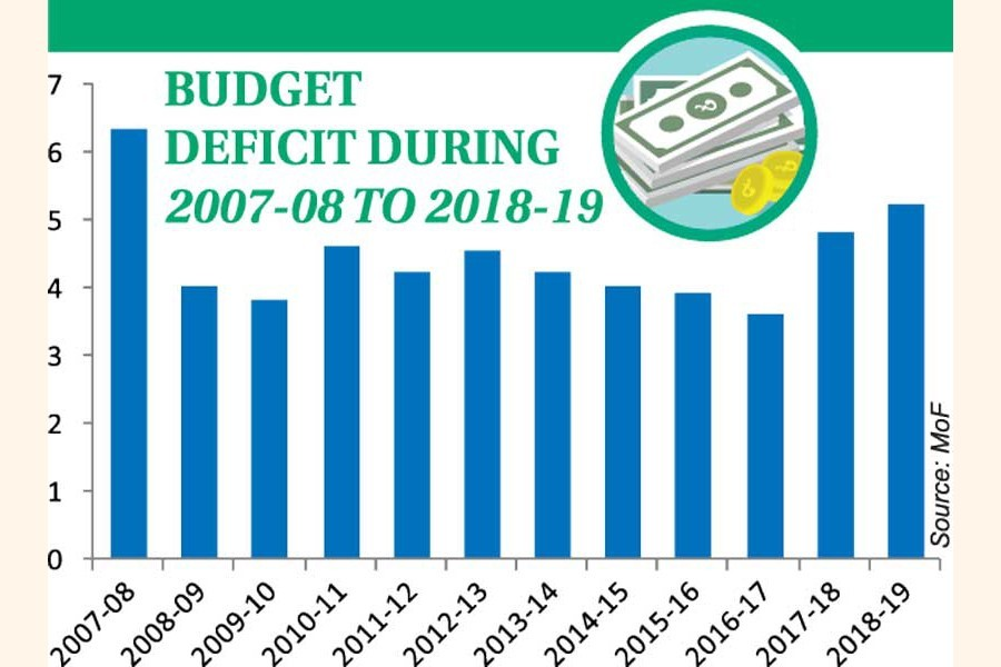 Budget deficit hits 11-yr high in FY '19