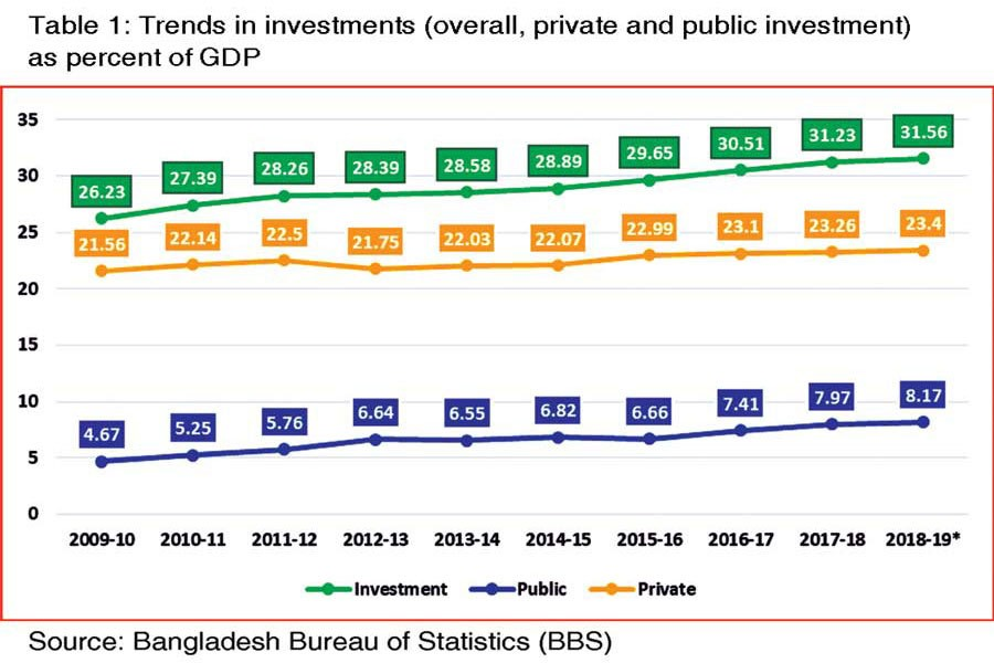 Challenges of boosting private investment in Bangladesh