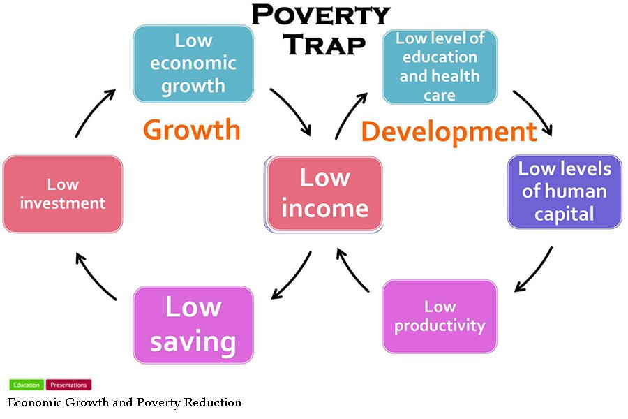 Inclusive growth policies and poverty reduction