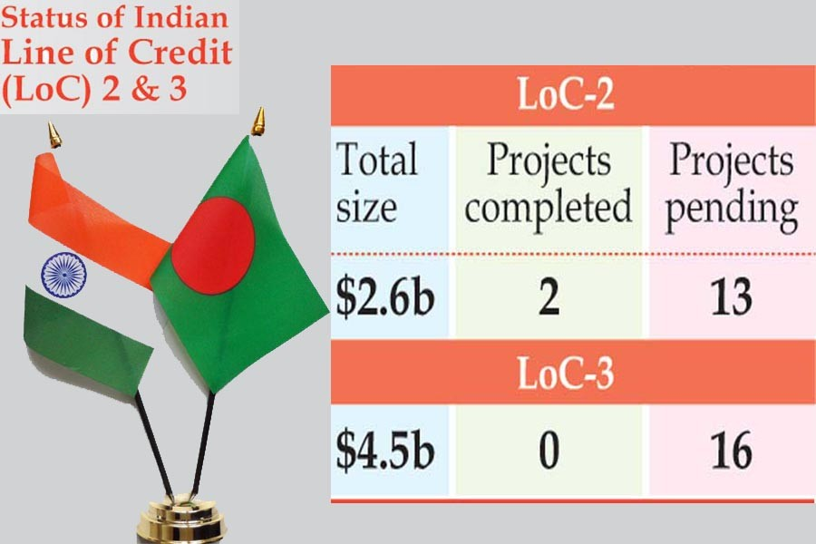 Indian LoCs: Project deadlines see pushback