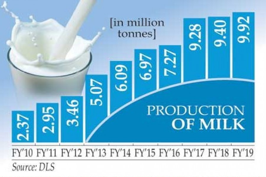 Dairy industry grows, still far off the mark