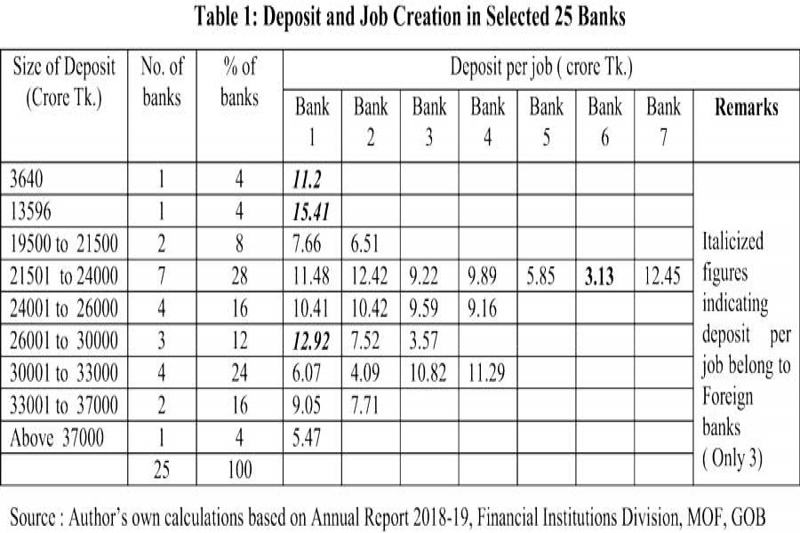 Job creation scenario in the banking sector