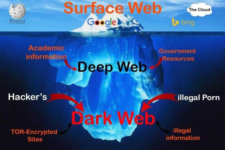 Dark Web: A cyber heaven of criminal activity