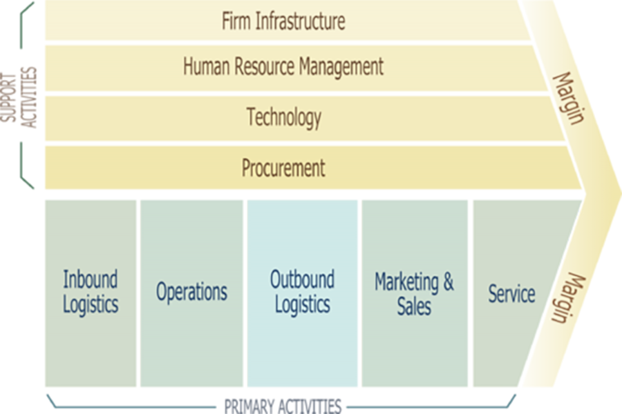 Global value chain and Covid-19