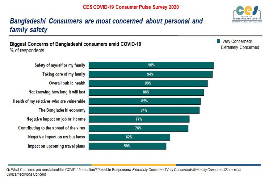 ULAB CES conducts COVID-19 Consumer Pulse Survey