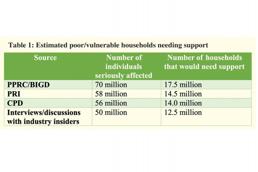 Who should be given direct livelihood support?