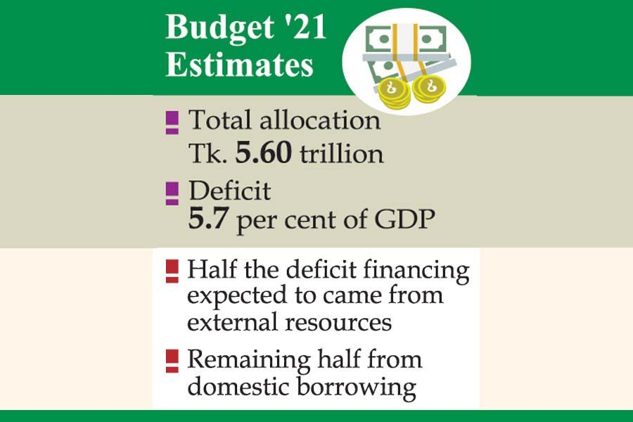 FY'21 budget: Deficit could reach 5.7 per cent of GDP