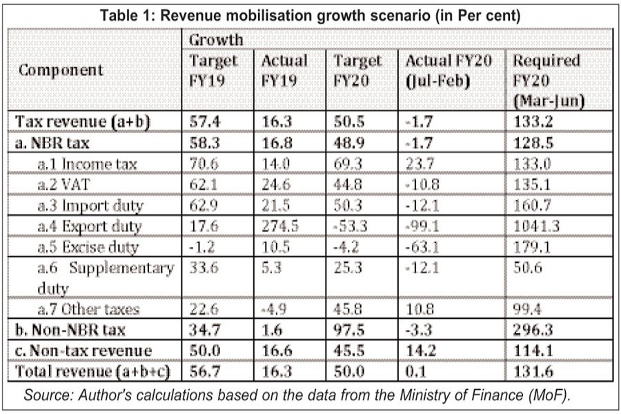 Creation, utilisation of fiscal space in budget FY21