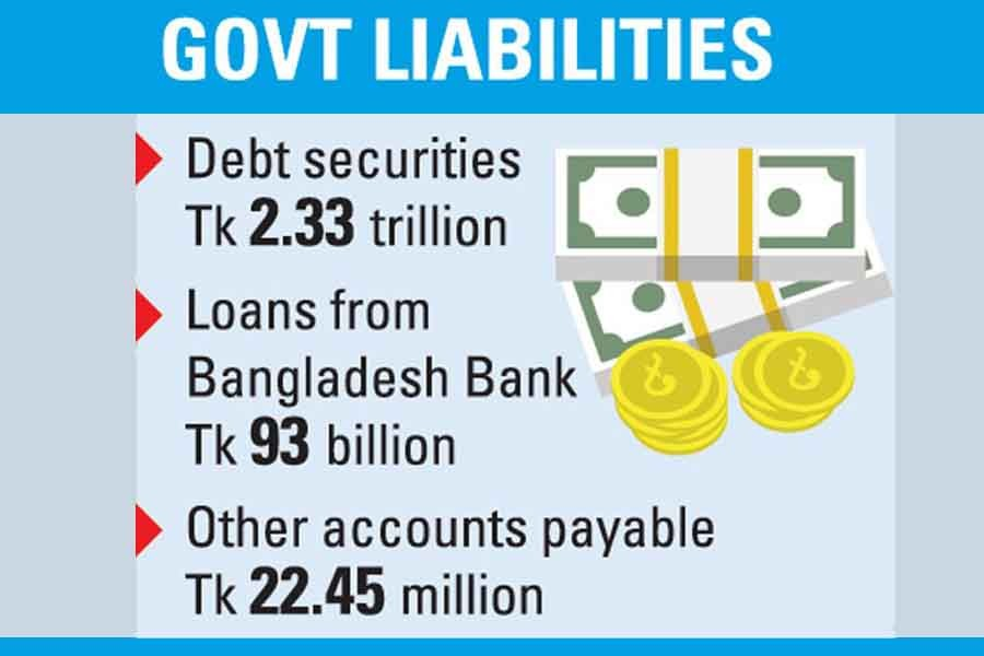 Govt liabilities could climb 56pc in FY'21