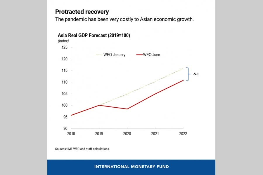 Reopening Asia: How the right policies can help economic recovery