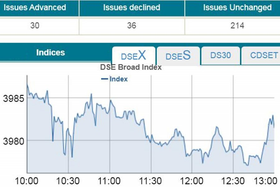 Stocks edge down amid low turnover