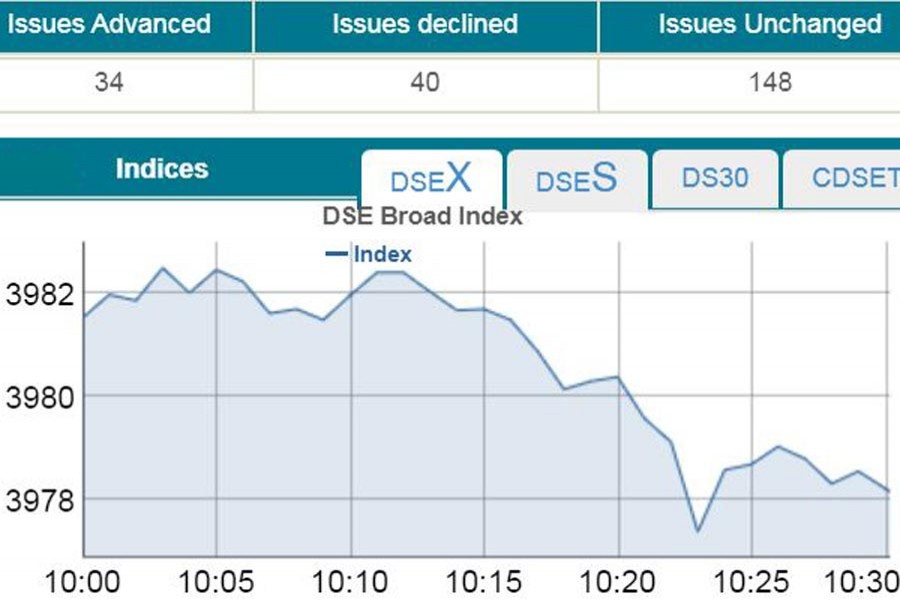 Stocks down at opening on DSE, CSE