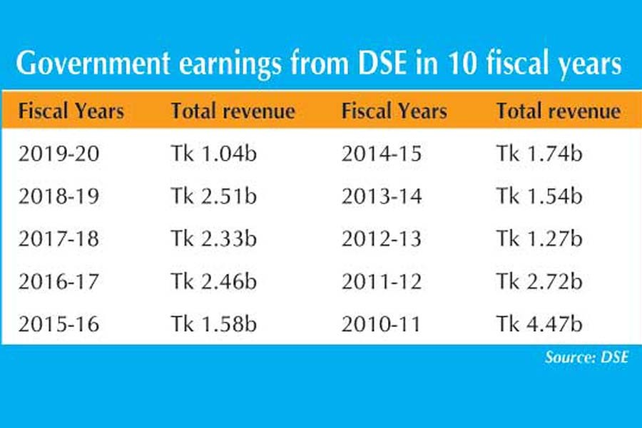 Govt revenue from DSE hits 10-year low