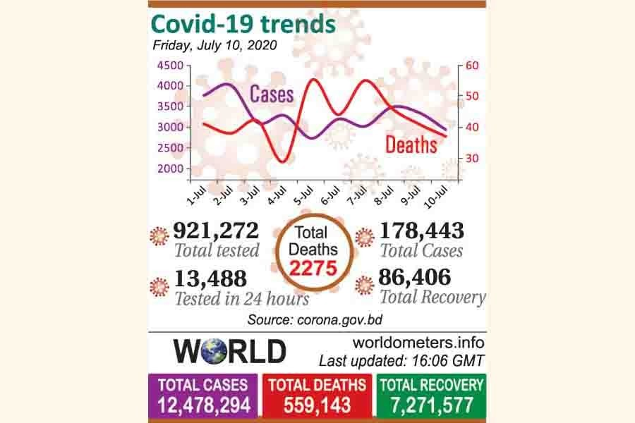 Covid tests drop on fee imposition