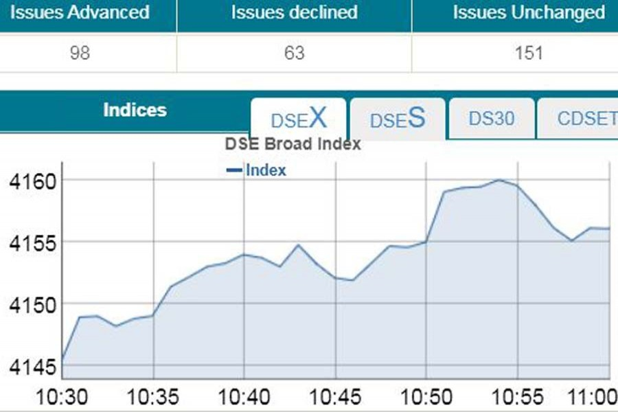 Bourses witness positive trend at opening