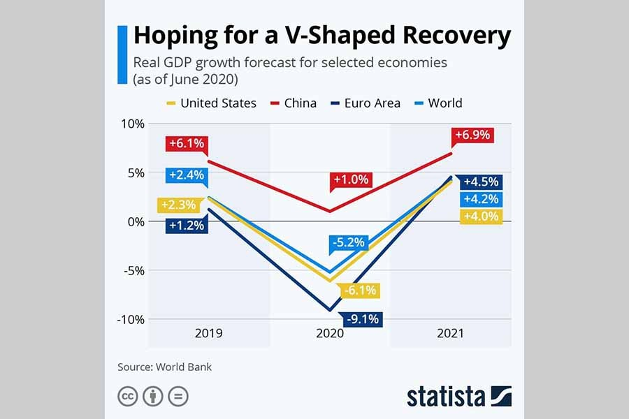 Post-Covid 19 perspective: A V-shaped recovery imaginable?