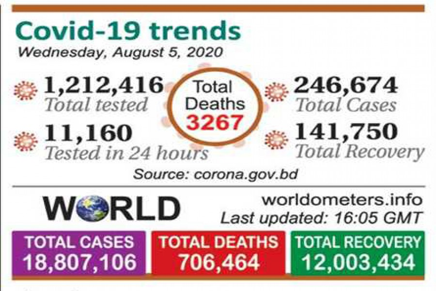 BD's active Covid-19 cases second highest in Asia