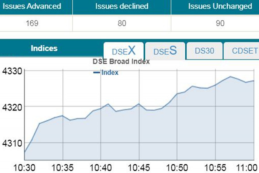 Bourses open higher with rising turnover