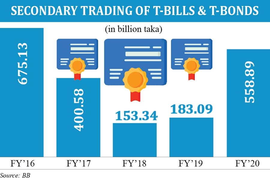 Secondary trading of treasury bills, bonds increases three times in FY20