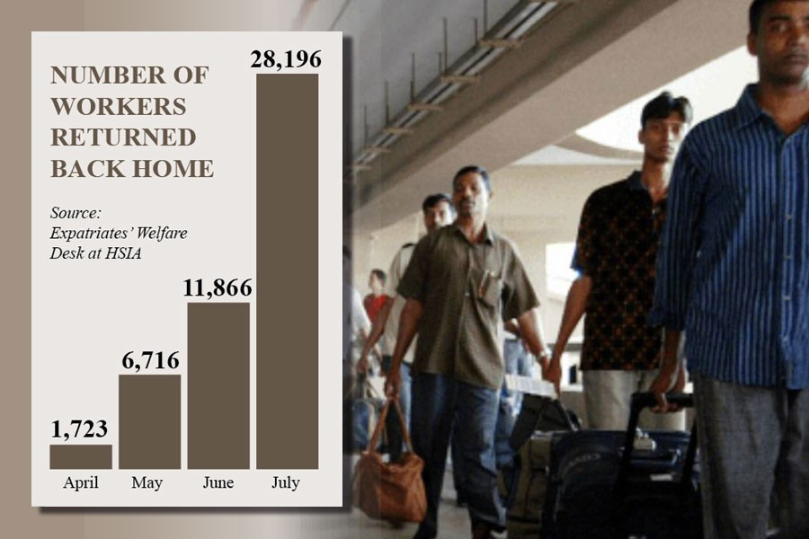 Nearly 50,000 workers return home in last 4 months