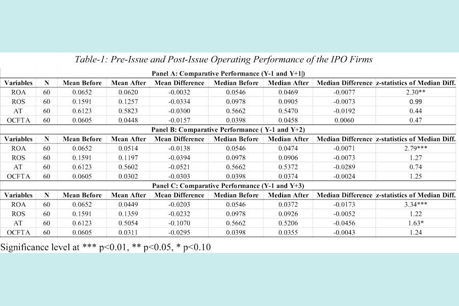 Fairness of valuation of IPO pricing in Bangladesh's capital market